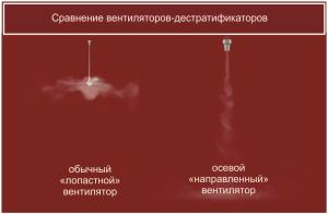 Сравнение-вентиляторв