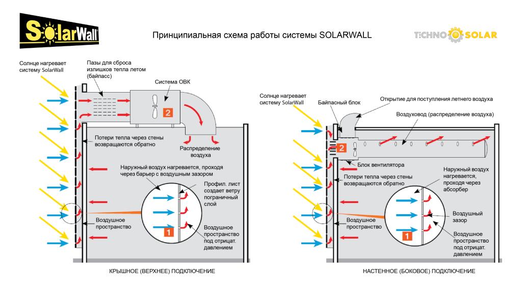 SOLARWALL_schematic-principle-TECHNO-SOLAR