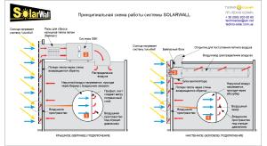 SOLARWALL_schematic principle_Techno Solar