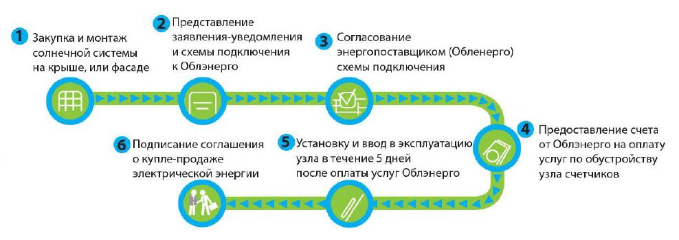 SES_sсheme-trade energy